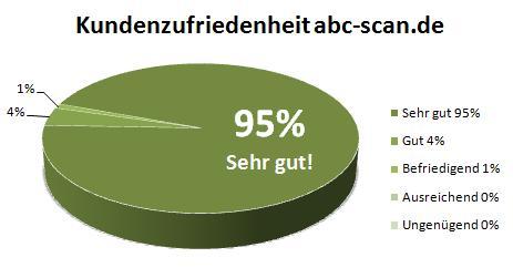 Kundenzufriedenheit abc-scan.de 95% Sehr gut! Quelle: abc-scan.de Kundenmonitor I/2015